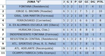 tabla zona 6